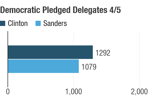 Possible delegate totals after the April 5 contests.
