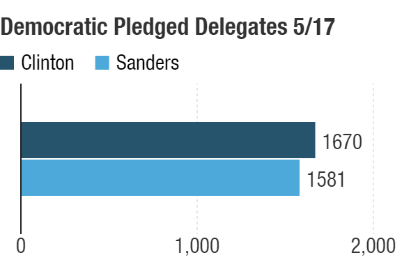 Possible delegate totals after the May 17 contests.