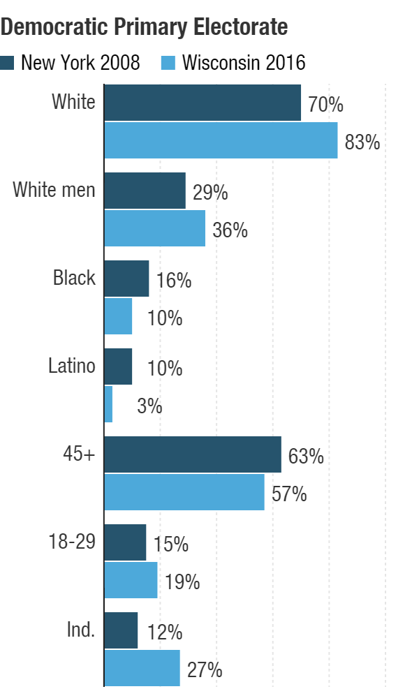 As compared to Wisconsin, which Bernie Sanders won, New York is more diverse, older and independents cannot vote — things that should help Hillary Clinton.