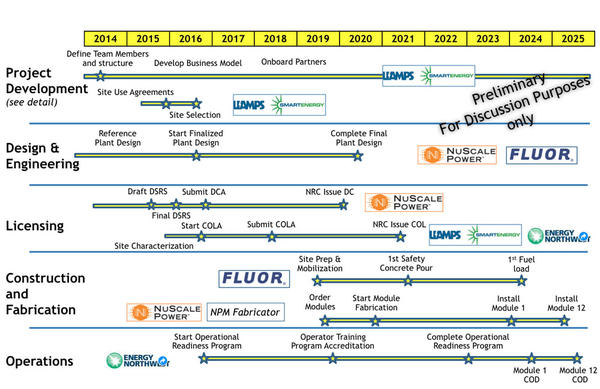 Detailed deployment timeline for first small modular reactor power plant presented at nuclear industry conference Thursday by NuScale Power.