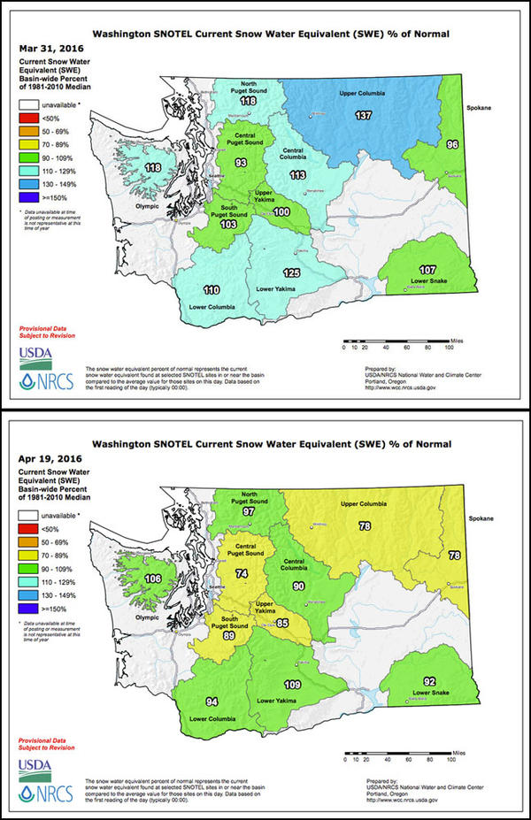 The snow water equivalent as a percent of normal in Washington state has dropped dramatically in the last month.