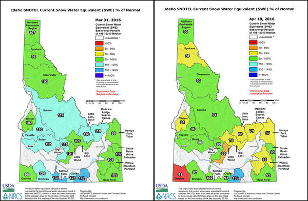 The snow water equivalent as a percent of normal in Idaho has dropped dramatically in the last month.