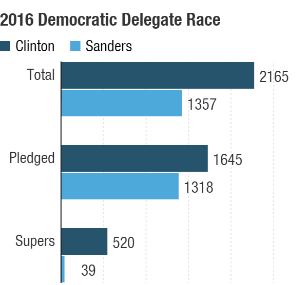 Hillary Clinton has a commanding delegate lead overall, with pledged delegates and with superdelegates.