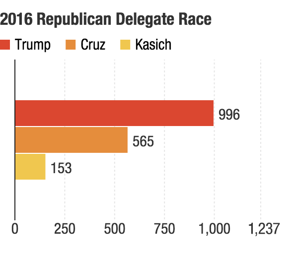 Donald Trump is 81 percent of the way to the magic number of 1,237 needed for the GOP nomination. If he sweeps in Indiana, he will be 85 percent of the way.