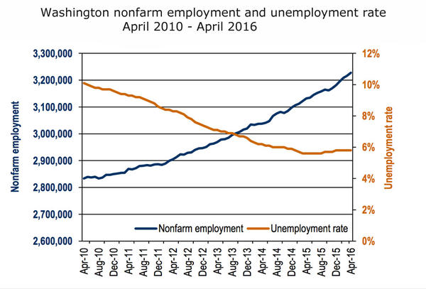 Washington state added an estimated 11,200 jobs from March to April, but the unemployment remained stuck at 5.8 percent.