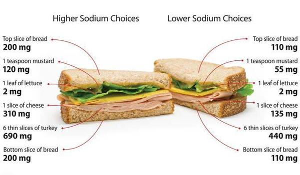 These sandwiches may look the same, but the one on the left has a total of 1,522 milligrams of salt (per whole sandwich), while the other one has 852 mg. Most of the salt we consume is already in our food before it reaches the table.