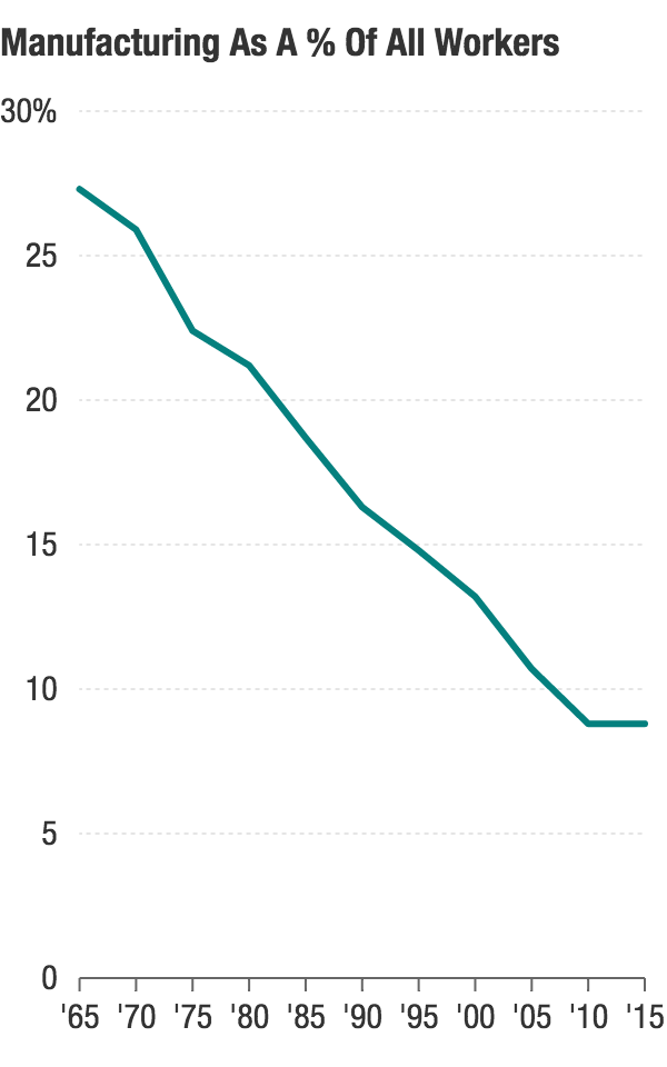 The share of all non-farm workers who work in manufacturing has fallen steadily over time.