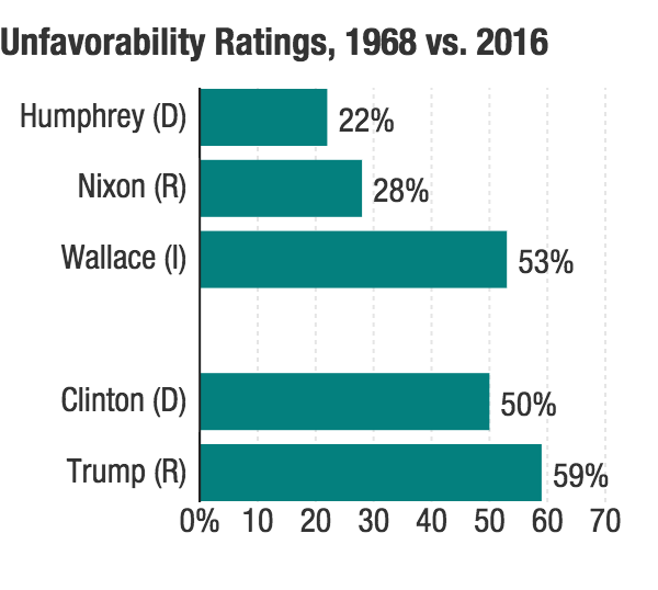 "Clinton and Trump's <a href=""http://www.gallup.com/poll/193376/trump-leads-clinton-historically-bad-image-ratings.aspx?g_source=scale&g_medium=search&g_campaign=tiles"">unfavorability ratings</a> this year tower over the <a href=""https://ropercenter.cornell.edu/two-thumbs-down-2016-presidential-candidates-favorability/"">major-party candidates' peak unfavorability ratings</a> in 1968."