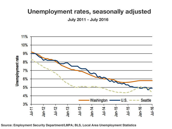 Washington state's statewide unemployment rate has been stuck at 5.8 percent since last December.