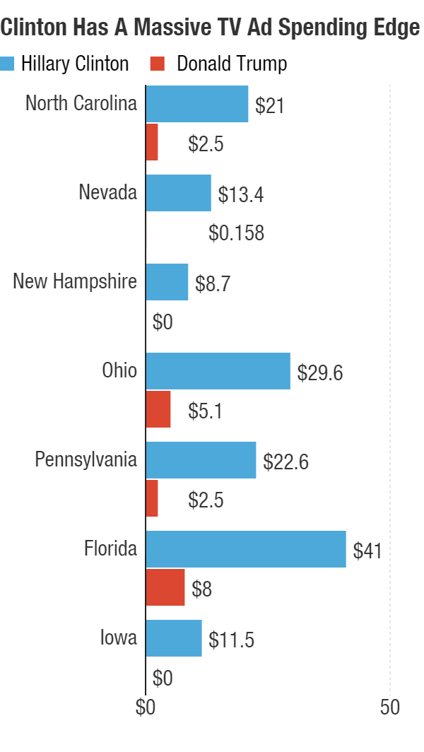 The above chart, in millions, shows Donald Trump is on pace to be vastly outspent in states critical to both his White House hopes and GOP hopes of keeping their slim Senate majority. This includes airtime already purchased or reserved from July 26 through Nov. 8.
