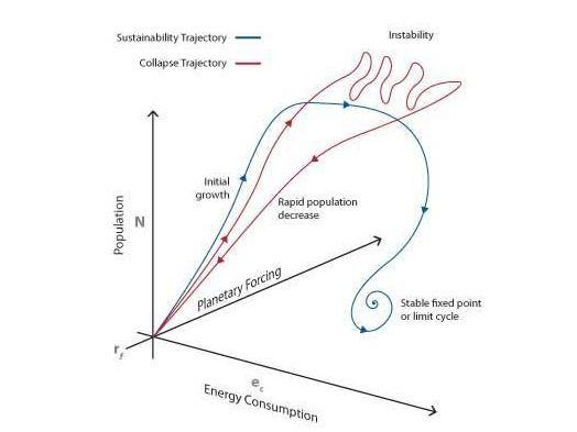 Possible trajectories of history for a young species building a energy intensive technological civilization. This plot shows the trajectories defined by 3 variables: Population (N); energy use (ec) and the degree of feedback on the planet. Harvesting energy allows the species to grow rapidly until the feedback from that energy use changes the planets climate.