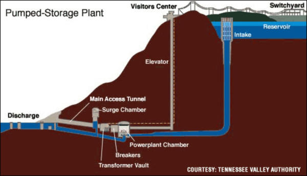 <p>An example of a pumped hydro system.  The pipe, or penstock, for the Swan Lake North project would be run above ground along the hillside.</p>