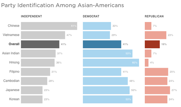 "Source: <a href=""http://naasurvey.com/wp-content/uploads/2016/10/NAAS2016-Oct5-report.pdf"">2016 National Asian American Survey</a> of 1,694 Asian-American and 261 Native Hawaiian and Pacific Islander registered voters conducted by telephone between Aug. 10 and Sept. 29, 2016."