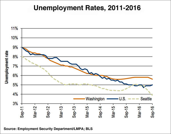 Washington's statewide unemployment ratedipped to 5.6 percent in September.