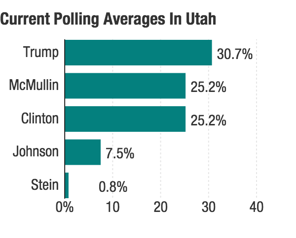 It's unheard-of for a Republican presidential candidate to be this close to losing in Utah.