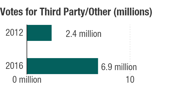 Votes for third party or candidates outside the major parties in 2012 vs. 2016.