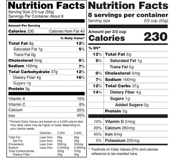 The proposed Nutrition Facts label (right) has a few subtle differences from the current label, including bolder calorie counts and added sugar information.