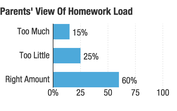 "Source: <a href=""https://www.metlife.com/assets/cao/contributions/foundation/american-teacher/metlife-survey-american-teacher-2007-homework-experience.pdf"" target=""_blank"">Met Life Survey of the American Teacher, The Homework Experience, 2007.</a>"
