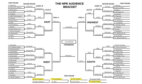 The NPR audience bracket selections
