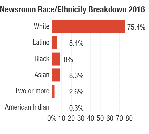 In 2016, NPR's Human Resources department expanded the options for race and ethnicity with which newsroom employees could identify. (Numbers as of Oct. 31, 2016.)