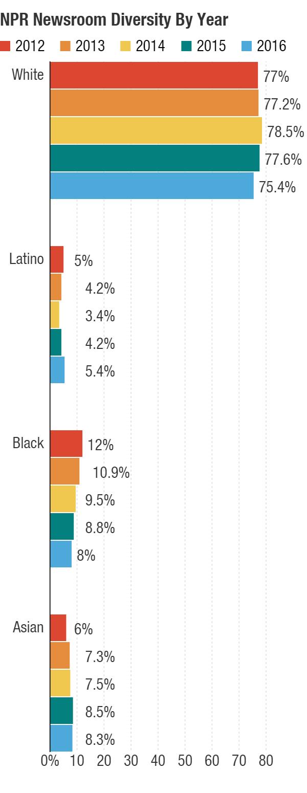 NPR Newsroom diversity from 2012-2016