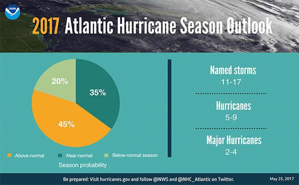 NOAA's Hurricane forecast for the 2017 season.