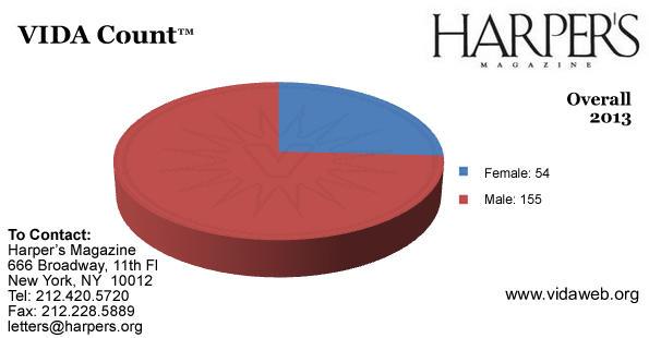 "<a href=""http://www.vidaweb.org/harpers-2013-count/"">See VIDA's <em>Harper's</em> charts.</a> Copyright 2014 VIDA."
