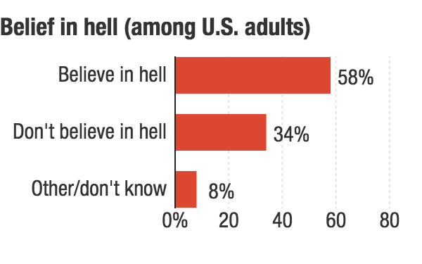 The Pew Research Center's Religious Landscape Study in 2014 polled more than 35,000 adults.