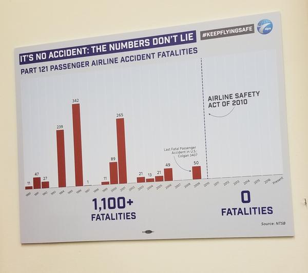 Family members have been sharing this chart, shows no airline crashes since the 2010 FAA act.