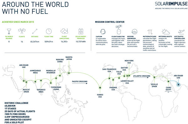 The path of Solar Impulse is shown in this graphic released by organizers of the sun-powered flight project.