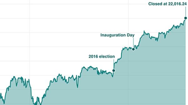 NEW Chart: Dow Jones Industrial Average, 2007-Present