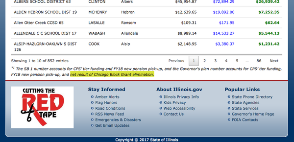 Gov. Bruce Rauner focuses his opposition to SB1 on Chicago teacher pensions, but his website shows that he also plans to cut the CPS block grant. Previous Republican proposals have also included this cut.