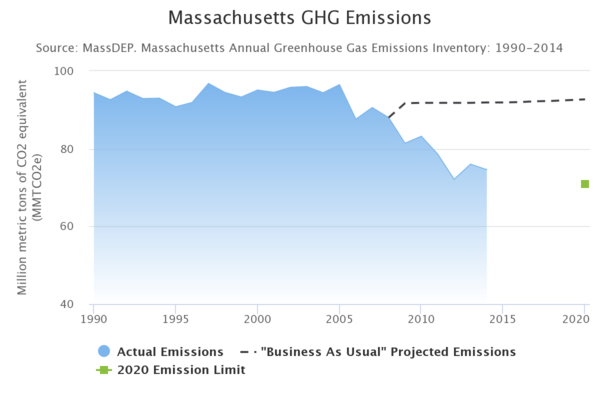 Tracking the progress of the goal outlined in the GWSA (Courtesy of the Office of Energy and Environmental Affairs)