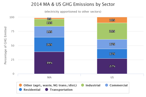 In Massachusetts, the transportation sector emits more greenhouse gas emissions than other sectors. (Courtesy of the Office of Energy and Environmental Affairs)