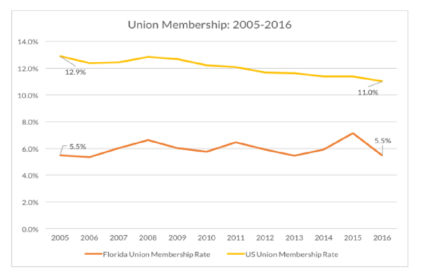 Union membership in Florida compared to the country.