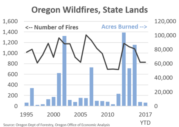 <p>More than 500,000 acres have burned in Oregon this year, at a cost of over $200 million. Almost all of that is on private and federal lands. Wildfires and state lands have actually been low the past couple of years, following huge burns prior to that.</p>