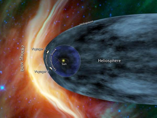 This NASA diagram shows the two Voyager spacecraft inside the magnetic bubble around the sun. But Marc Swisdak believes it's already crossed the heliopause into interstellar space.