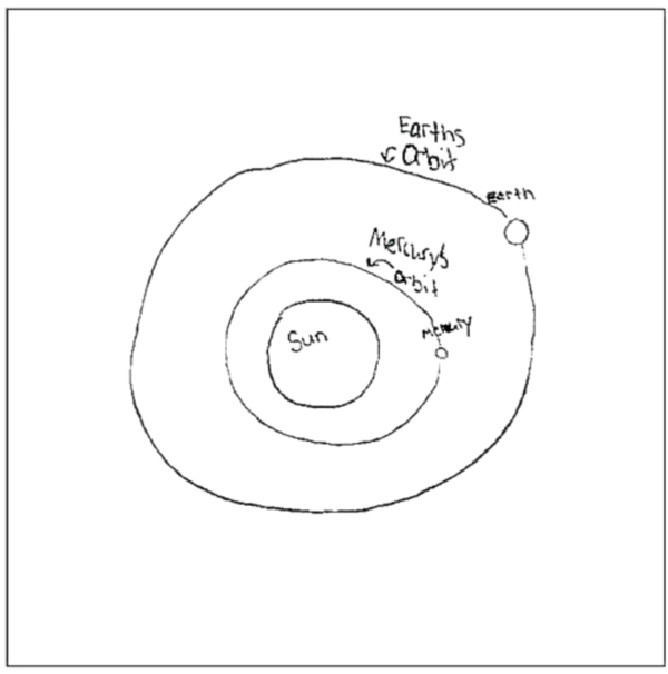 <strong>Question 2:</strong> Mercury is the planet closest to the Sun. In the box, draw a diagram showing each of the following: Earth, Mercury, Sun, Orbits. Label all parts of your diagram.