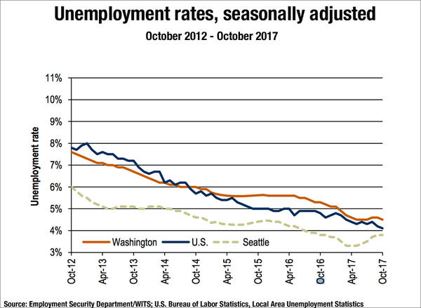 Washington state's unemployment rate dipped to a record low of 4.5 percent in October.