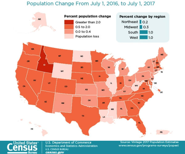Washington, Oregon and Idaho gained over 200,000 new people from July 2016 to July 2017.