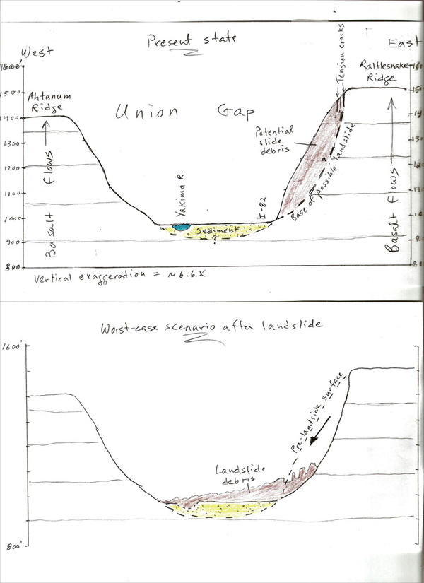 This diagram shows how a landslide at Rattlesnake Ridge might behave.