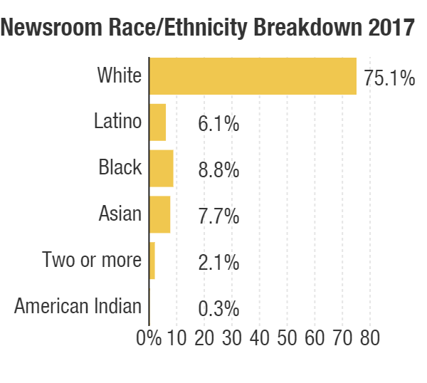 The NPR newsroom by race and ethnicity as of Oct. 31, 2017.