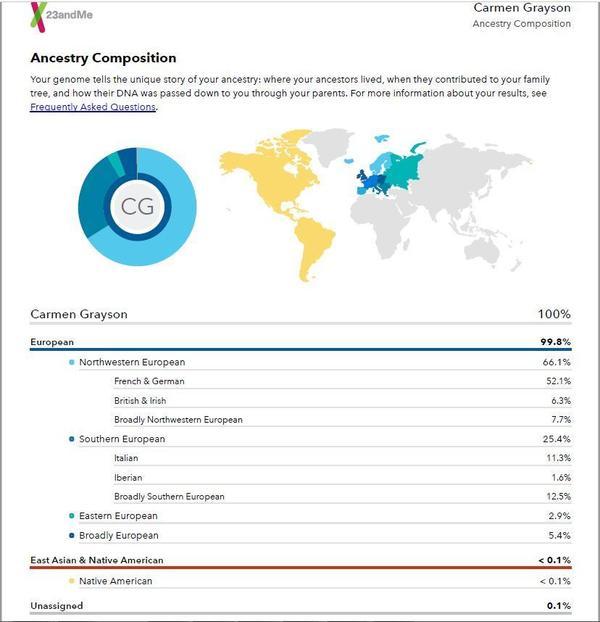 Carmen Grayson's 23andme results.