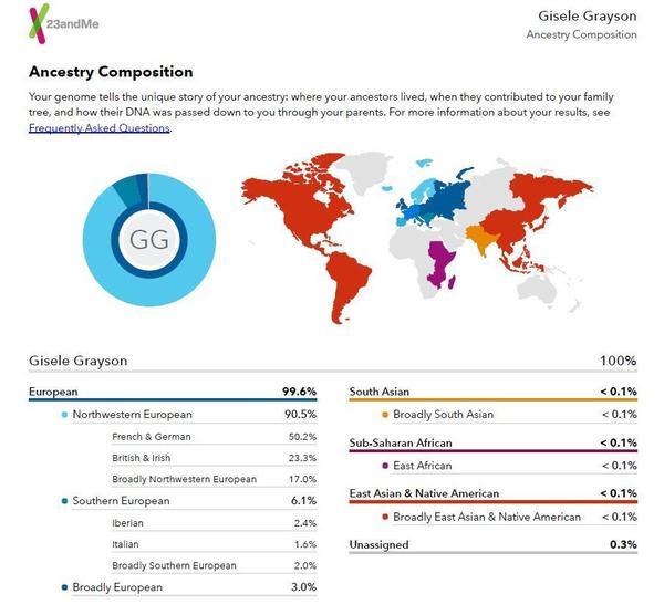 Gisele Grayson's 23andme results