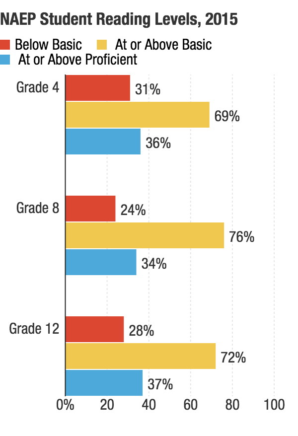 "The National Assessment of Educational Progress assesses student performance in reading at grades four, eight and 12 in both public and private schools. Achievement levels define what students should know and be able to do: ""Basic"" indicates partial mastery of fundamental skills, and ""proficient"" indicates demonstrated competency over challenging subject matter."