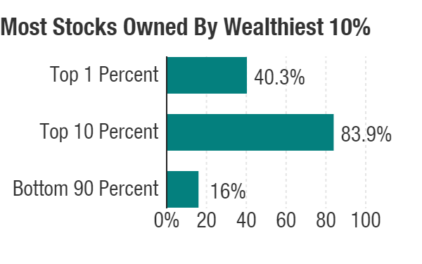 Stock ownership includes all direct and indirect purchases such as a 401(k).