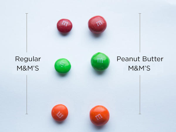 Peanut Butter M&M's are larger and more irregular than standard M&M's.