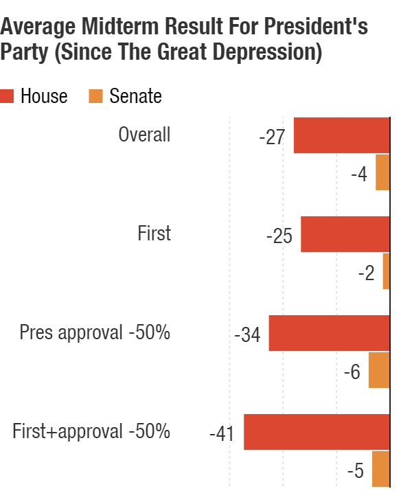 Midterms are not kind to a president's party. That's especially true in a president's first midterm when his approval rating is below 50 percent.