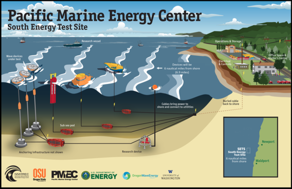 <p>Oregon State University has received support from the U.S. Department of Energy to build this wave energy test site, one of the most advanced in the world.</p>