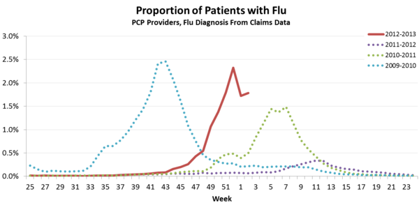 This year's flu season is intense, but the good news is it may have already peaked.